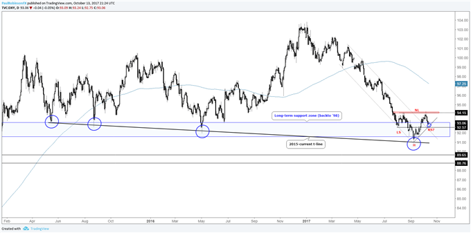 EUR/USD Weekly Technical Analysis: Euro Topping Pattern in Sight