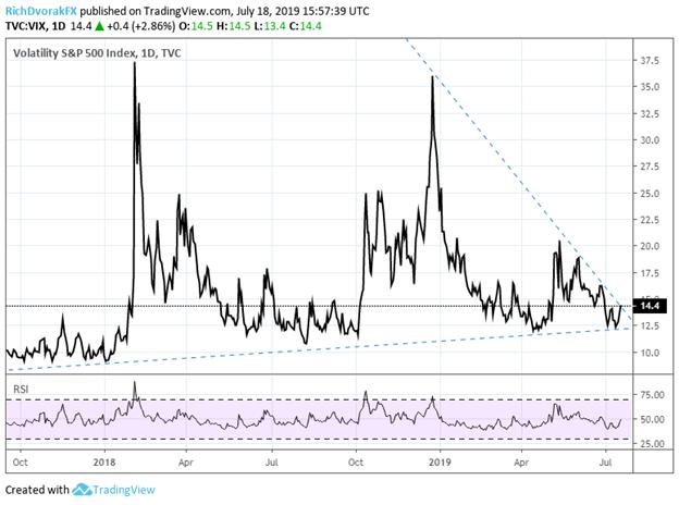 VIX Index Price Chart