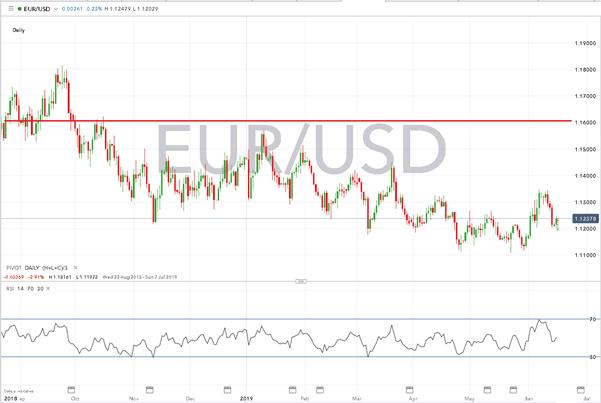Gráfico diario EUR/USD - 18/06/2019