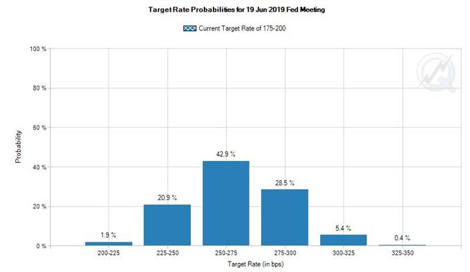 Probability of Fed Hikes through June 2019 According to CME's Fed Fund Futures