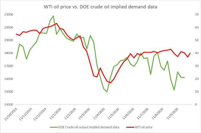 Ham Petrol Fiyat Tahmini: Güçlü USD ile Üst Sınır, Talep Kaygıları