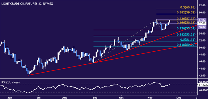 Gold Prices Look for US Tax Cut Clarity to Trigger Breakout