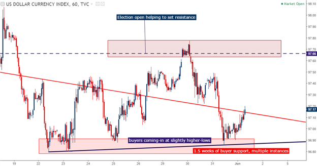 NFP Preview: EUR/USD at Resistance, USD/JPY Near Support