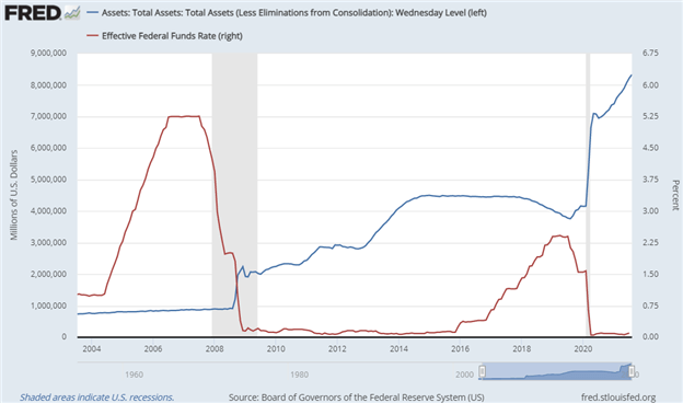 Fed Balance Sheet Chart Total Assets and Effective Federal Funds Rate