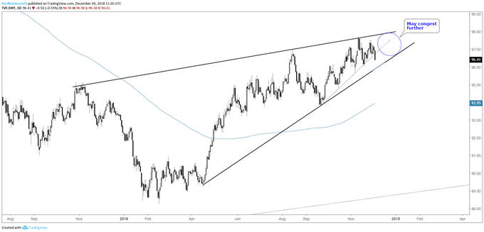 DXY daily chart, convergence continuing...
