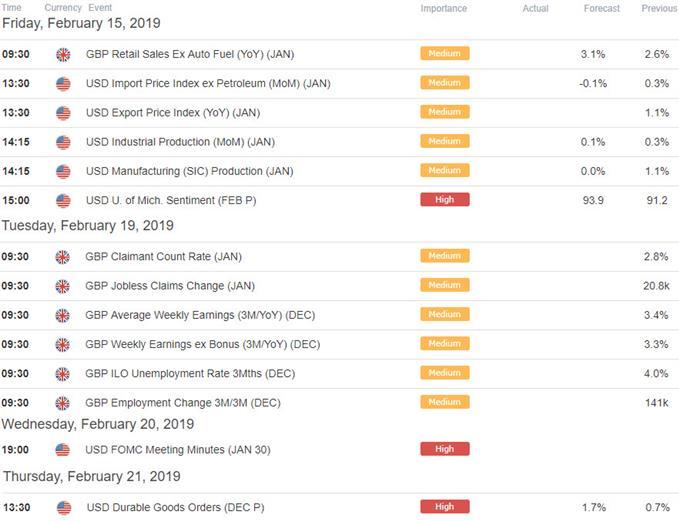 US / UK Economic Calendar