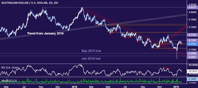 AUD/USD Technical Analysis: Aussie Dollar Rally Fizzles Near 0.72