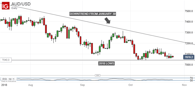 Australian Dollar Might Get Some Respite If Inflation Holds Up