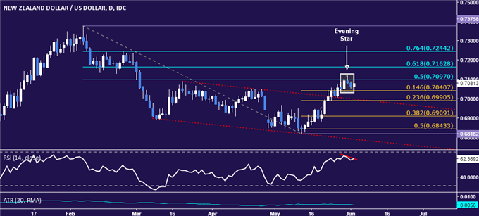 NZD/USD Technical Analysis: A Top in Place After 0.72 Test?