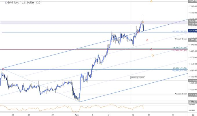 Gold Price Chart - XAU/USD 120min - GLD Technical Forecast - Trade Outlook
