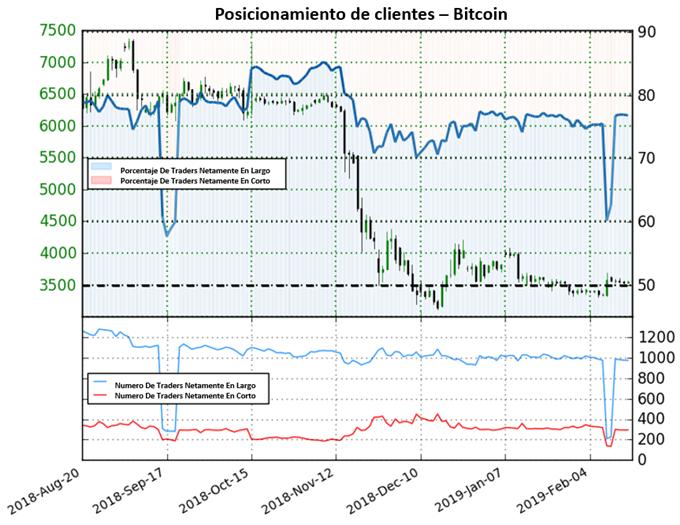 Bitcoin se estabiliza luego de semana de actividad incrementada