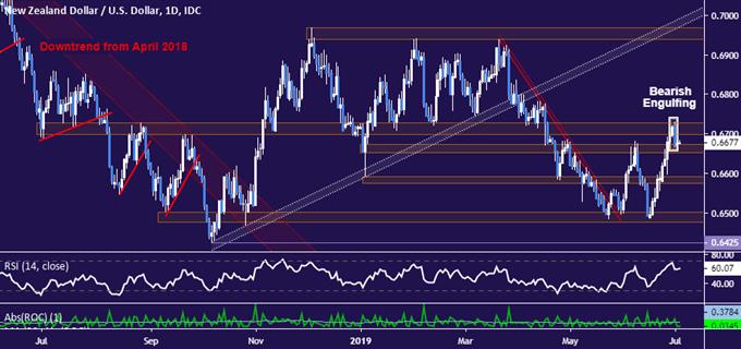 NZDUSD Technical Analysis: Is Kiwi Dollar Ready to Turn Lower?