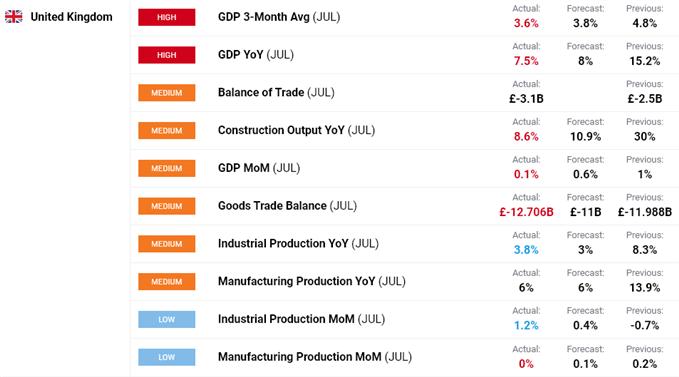 UK economic data.