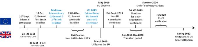 Brexit Deadlines an einer Zeitskala