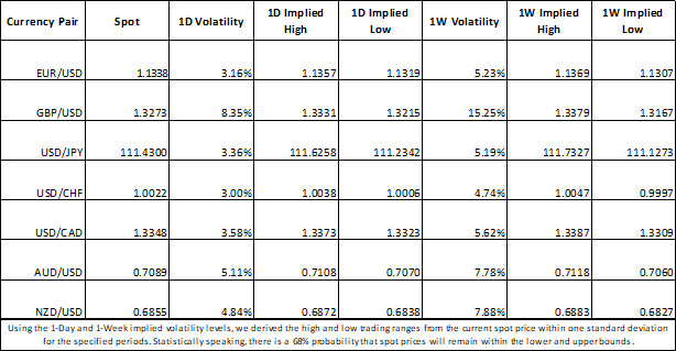 EURUSD, GBPUSD, USDJPY, USDCHF, USDCAD, AUDUSD, NZDUSD Forex Price Chart Volatility