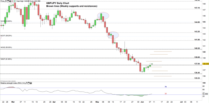 GBP/JPY price daily chart 10-06-19 Zoomed in