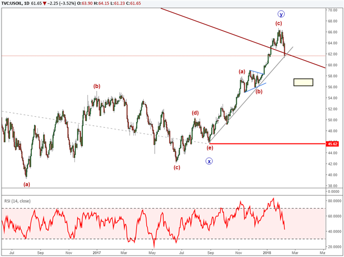 Crude oil prices in an Elliott Wave fourth wave.