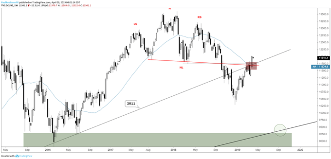 DAX weekly chart, closed above resistance