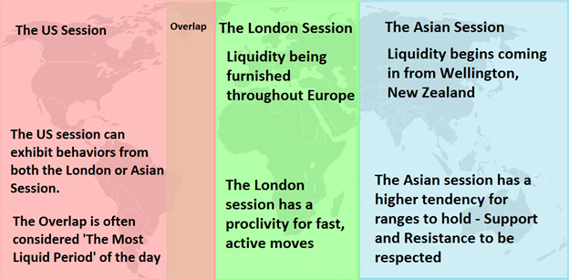 Major Forex Trading Sessions from Around the World
