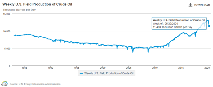 Weekly US Field Production of Crude Oil