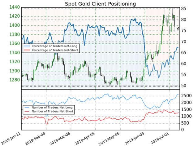 Spot Gold Client Sentiment Price Chart