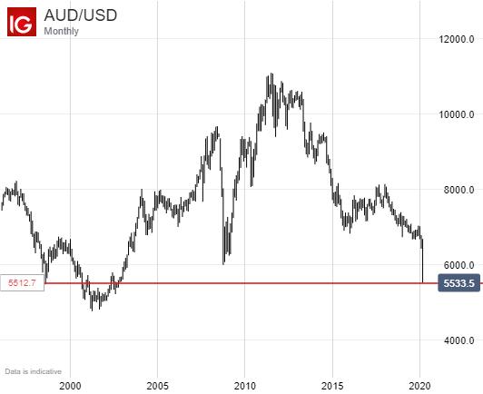 Australian Dollar Steady As Rba Makes