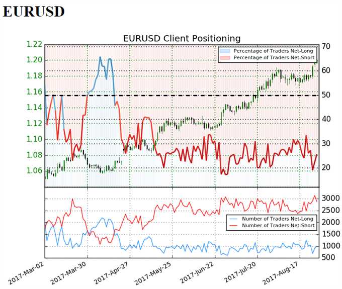 EUR/USD Retail Sentiment