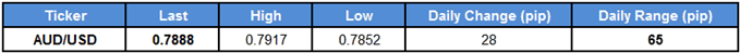 AUD/USD Table