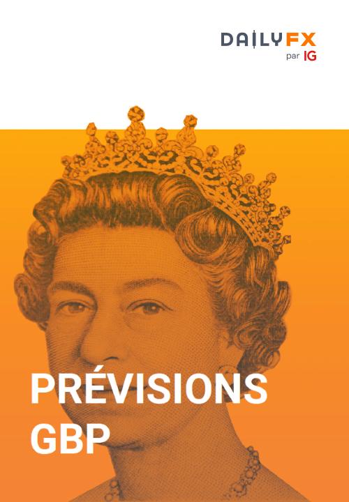 Prévisions GBP