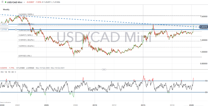 Canadian Dollar Forecast: Key USD/CAD Levels to Watch, Significant Reversal?