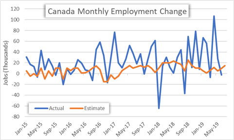 Canada Change in Employment Historical Monthly Chart