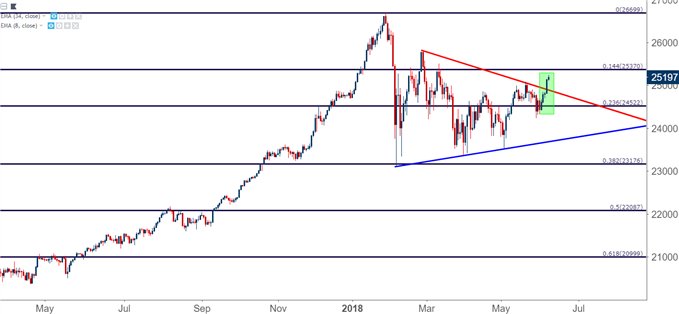 Dow Jones DJIA DIA Daily Chart