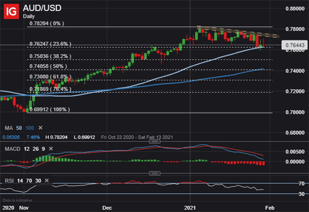 AUDUSD Price Chart Australian Dollar to US Dollar Technical Forecast
