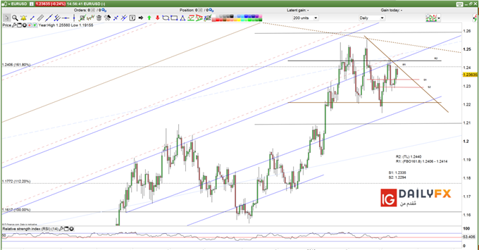 EUR/USD prices daily chart descending tringle