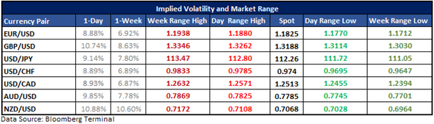 EURUSD, GBPUSD & USDJPY Options-implied Levels Ahead of FOMC Minutes