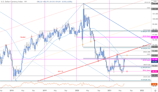 US Dollar Recovery Back at Make-or-Break Resistance – Q3 Top Trading Opportunities
