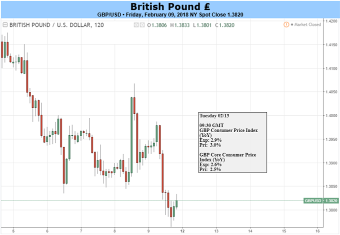 Sterling edges up ahead of inflation data