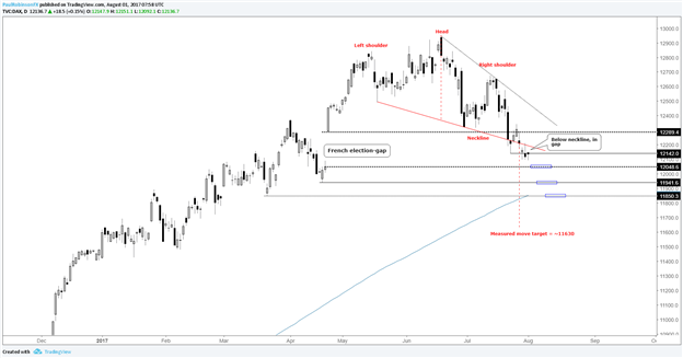 DAX Dripping Lower, Bearish Outlook Remains Intact