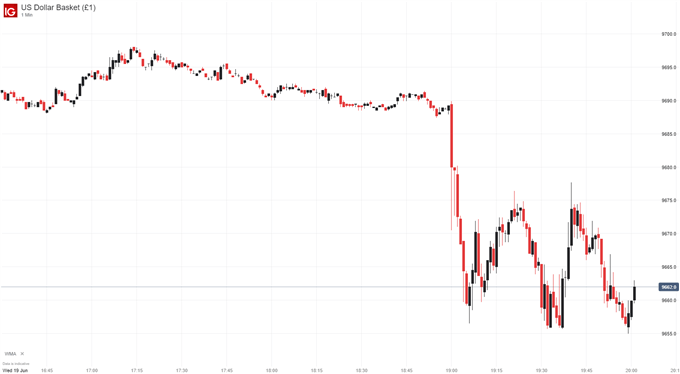us dollar price chart after fed meeting