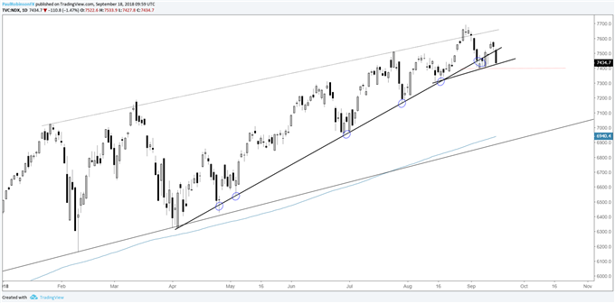 Nasdaq 100 daily chart, teetering on the edge of the wedge