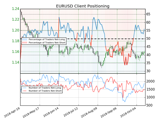 EUR/USD sentiment indicator on daily chart
