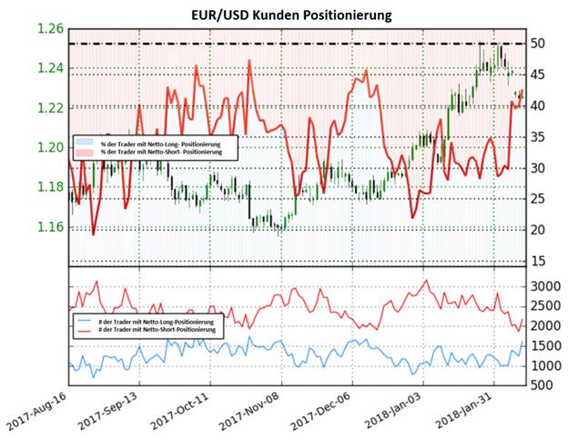 EUR/USD: Könnte weiter fallen, obwohl Anleger weiter Netto-Short positioniert sind