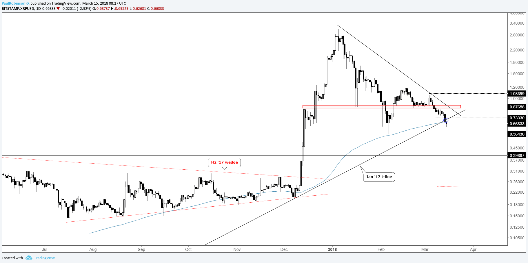Xrp Usd Daily Chart