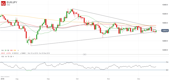 EURJPY Price Challenging Support Line, Losses May Follow if it Breaks