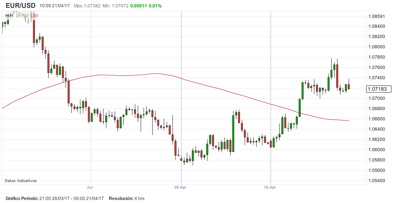 ¿Qué mueve el EUR/USD?