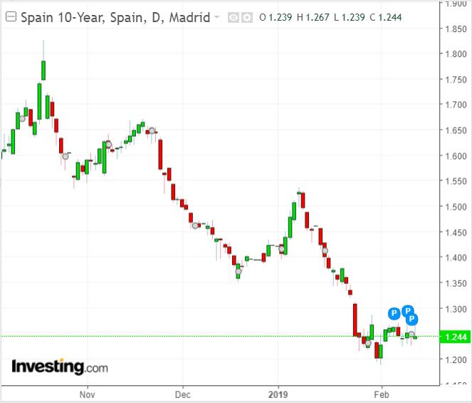 Latest Spanish government bond yield chart.