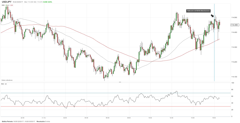 USD/JPY continúa en la senda lateral pese a datos robustos del ISM No-Manufacturero