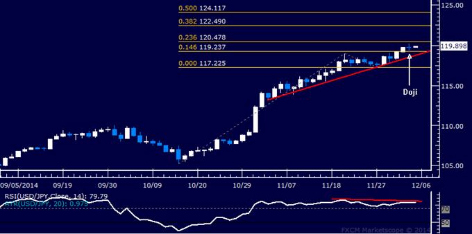 Análisis técnico USD/JPY: Indicios de un retroceso emergen nuevamente
