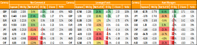 Australian Dollar Shorts at a Record, NZD Bulls at Extreme Levels – COT Report