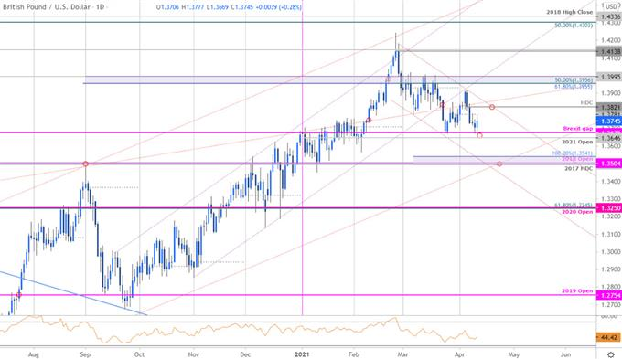GBP/USD April Range Set on Support- Cable Levels